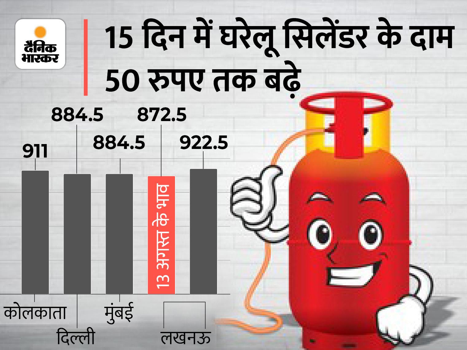 15 दिन में 50 रुपए बढ़े दाम, लखनऊ में 14.2 KG वाला सिलेंडर अब 922.50 रुपए में मिलेगा; कमर्शियल में भी 75 रुपए का इजाफा|लखनऊ,Lucknow - Dainik Bhaskar