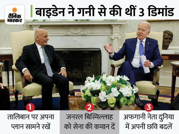 14 मिनट तक दोनों के बीच बात हुई थी, बाइडेन ने कहा था- तालिबान को रोकने का प्लान बताने पर ही मदद भेजेंगे|विदेश,International - Dainik Bhaskar