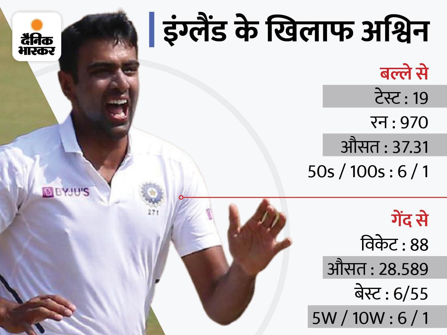 पूर्व कप्तान ने कहा- लीड्स में हुई थी चूक, लेकिन ओवल में जरूर मिलना चाहिए आर अश्विन को मौका|क्रिकेट,Cricket - Dainik Bhaskar