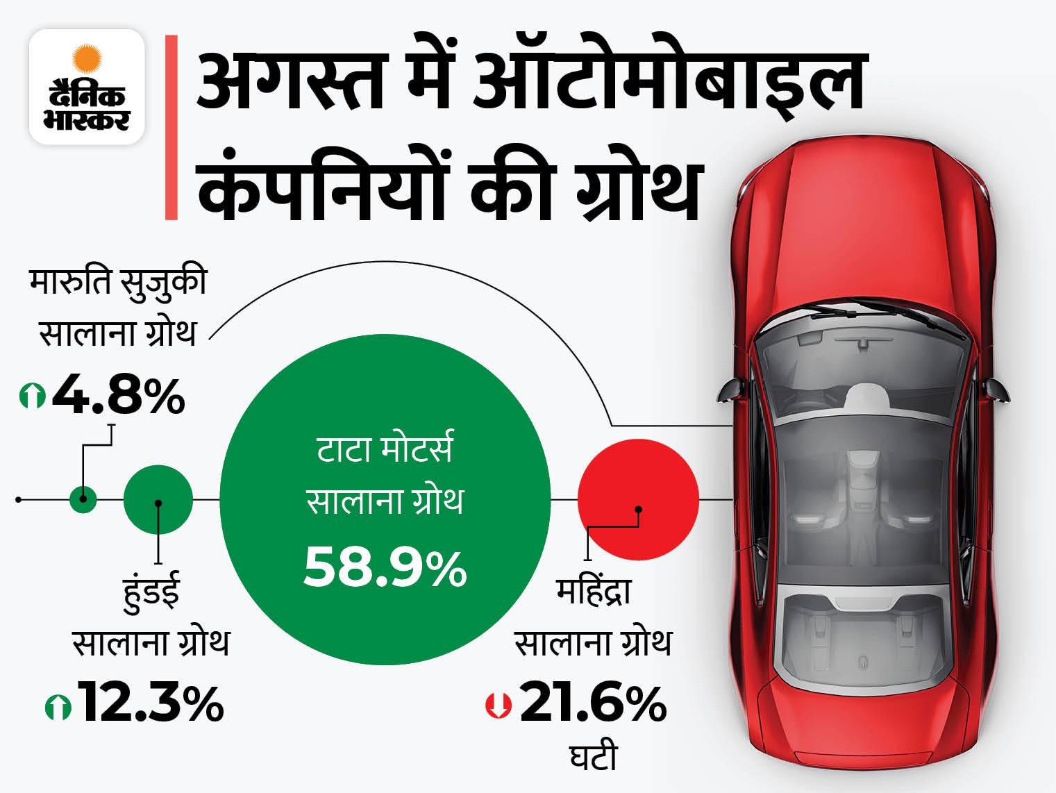 अगस्त में सालाना आधार पर मारुति, हुंडई, टाटा की बिक्री बढ़ी; टाटा ने 59% की ग्रोथ के साथ 57995 गाड़ियां बेचीं|टेक & ऑटो,Tech & Auto - Dainik Bhaskar