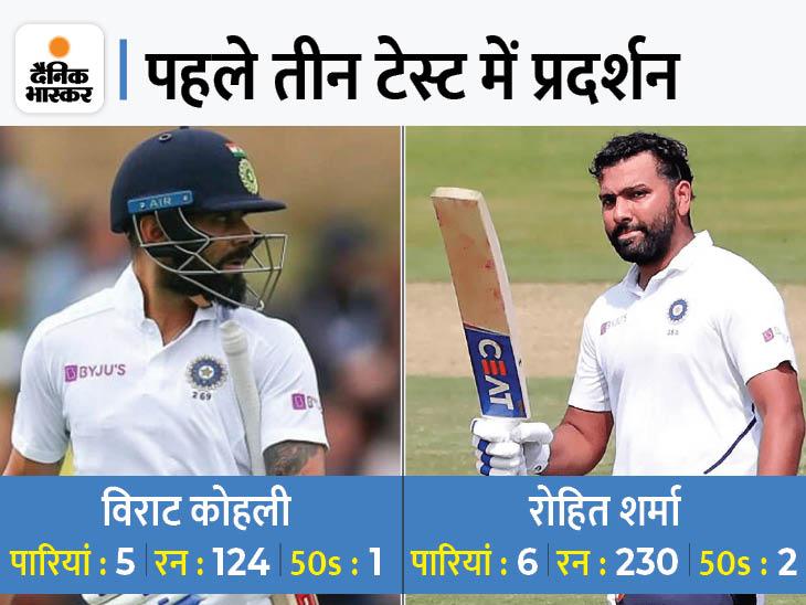 रोहित शर्मा ने विराट को पछाड़ा, 3 टेस्ट में फिसड्डी रहे कैप्टन कोहली टॉप-5 रैंकिंग से बाहर क्रिकेट,Cricket - Dainik Bhaskar