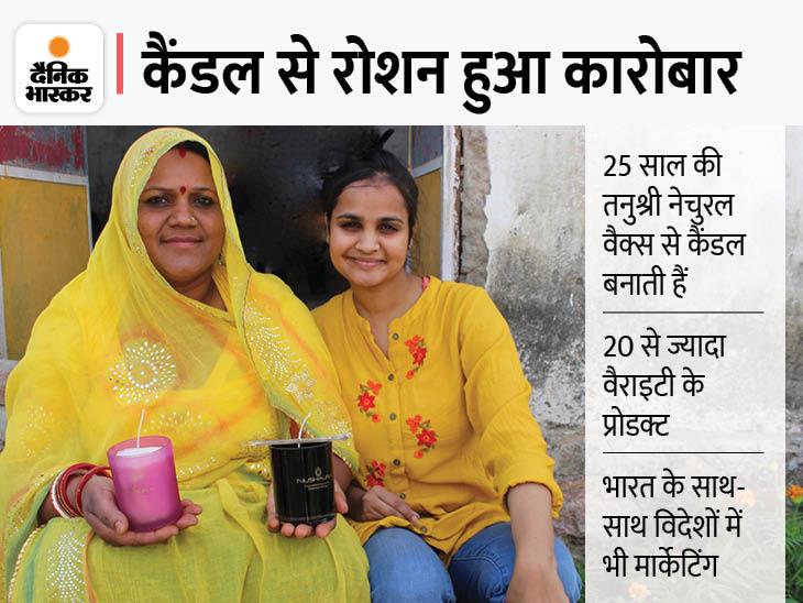 जयपुर की तनुश्री ने 3 साल पहले मोमबत्ती बनाने का स्टार्टअप शुरू किया, अब 12 लाख रु. टर्नओवर, 250 महिलाओं को नौकरी भी दी|DB ओरिजिनल,DB Original - Dainik Bhaskar