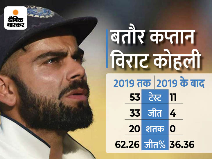 भारतीय कप्तान की फॉर्म पर टिका है भारत की जीत का भविष्य, पिछली 51 पारियों से नहीं खेली शतकीय पारी क्रिकेट,Cricket - Dainik Bhaskar