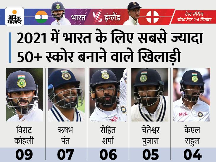 इस साल इंटरनेशनल क्रिकेट में भारत के लिए सबसे ज्यादा अर्धशतक लगाने वाले खिलाड़ी।
