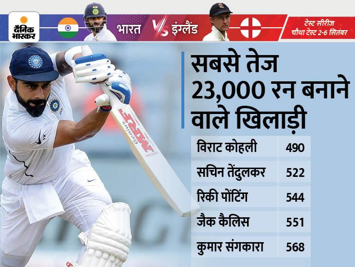 विराट कोहली सबसे कम पारियों में 23 हजार इंटरनेशनल रन बनाने वाले खिलाड़ी बने।