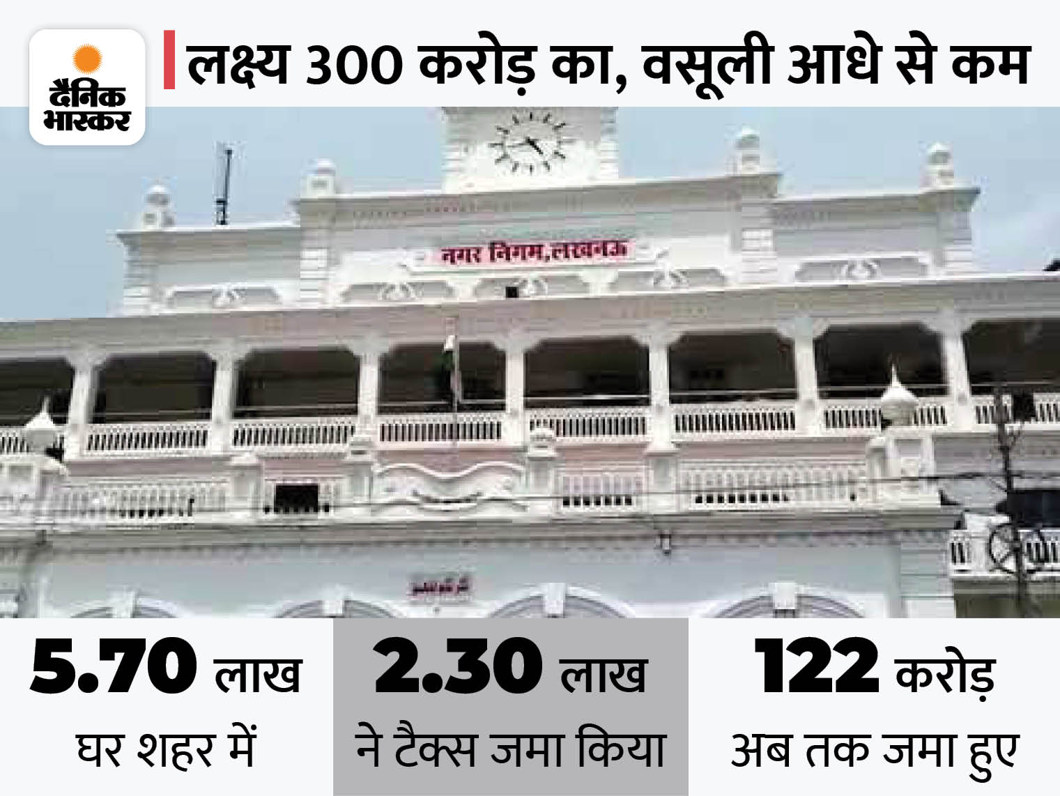 10% छूट के साथ हाउस टैक्स जमा करने की आखिरी डेट एक माह बढ़ी, अब 30 सितंबर तक बकाया चुकता कर पाएंगे|लखनऊ,Lucknow - Dainik Bhaskar