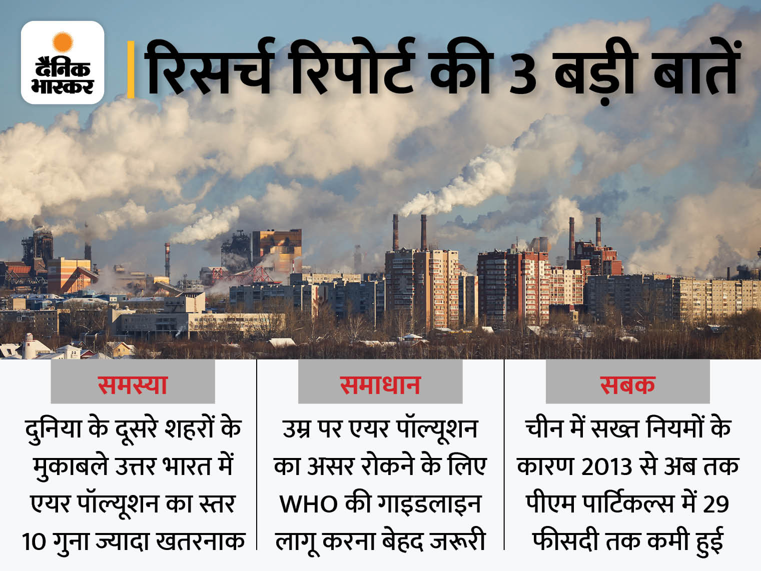 वायु प्रदूषण के कारण भारतीयों की उम्र 9 साल तक घट सकती है उम्र, इसका सबसे बुरा असर उत्तर भारत के 48 करोड़ लोगों पर पड़ रहा|लाइफ & साइंस,Happy Life - Dainik Bhaskar