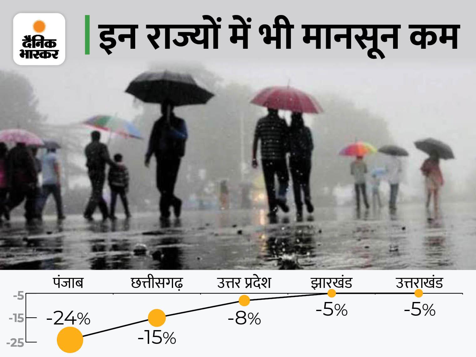 मानसून में इस बार MP में 7% कम बारिश, राजस्थान में 10% तो गुजरात में 47% कम बरसे बादल देश,National - Dainik Bhaskar