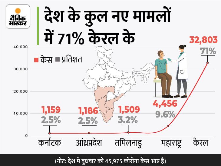 24 घंटे में 45975 केस आए, 8 दिन में 7 बार 40 हजार के पार रहा आंकड़ा; 9 दिन में करीब 70 हजार एक्टिव केस बढ़े|देश,National - Dainik Bhaskar
