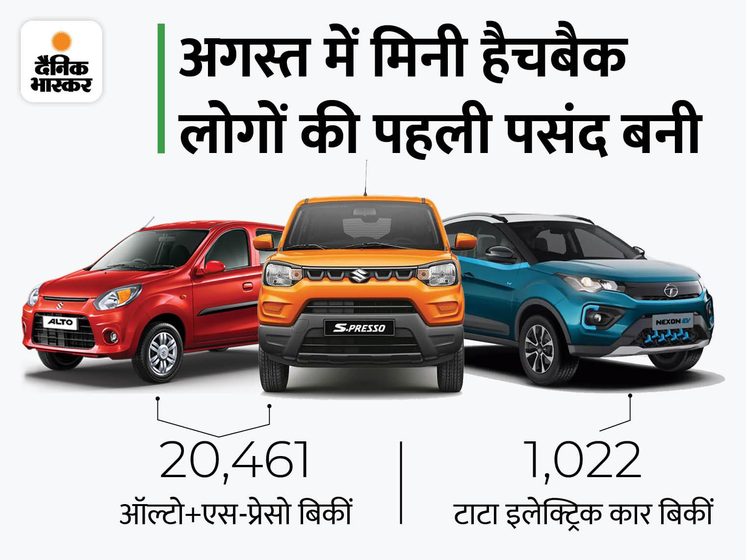 मारुति ने स्विफ्ट और वैगनआर की तुलना में ऑल्टो और एस-प्रेसो ज्यादा बेचीं, टाटा की इलेक्ट्रिक कार को 234% की ग्रोथ मिली|टेक & ऑटो,Tech & Auto - Dainik Bhaskar