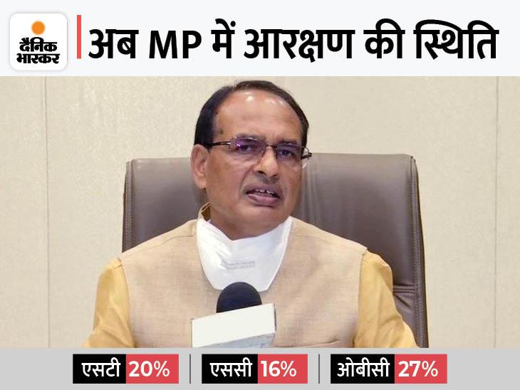 सरकारी भर्तियों-परीक्षाओं में 27% OBC आरक्षण लागू; MPPSC, चिकित्सा शिक्षा और शिक्षकों की भर्ती पर रहेगी रोक|मध्य प्रदेश,Madhya Pradesh - Dainik Bhaskar