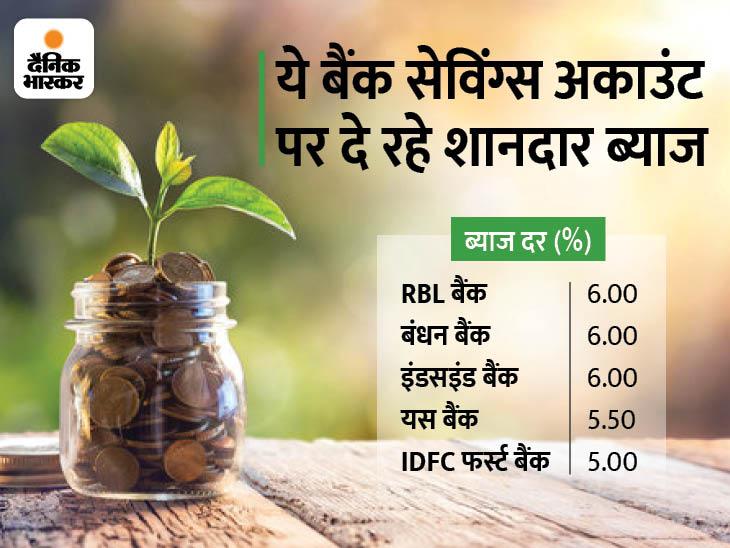 बंधन और इंडसइंड सहित कई बैंक सेविंग्स अकाउंट पर दे रहे 6% तक ब्याज, यहां देखें कहां मिल रहा कितना ब्याज|बिजनेस,Business - Dainik Bhaskar