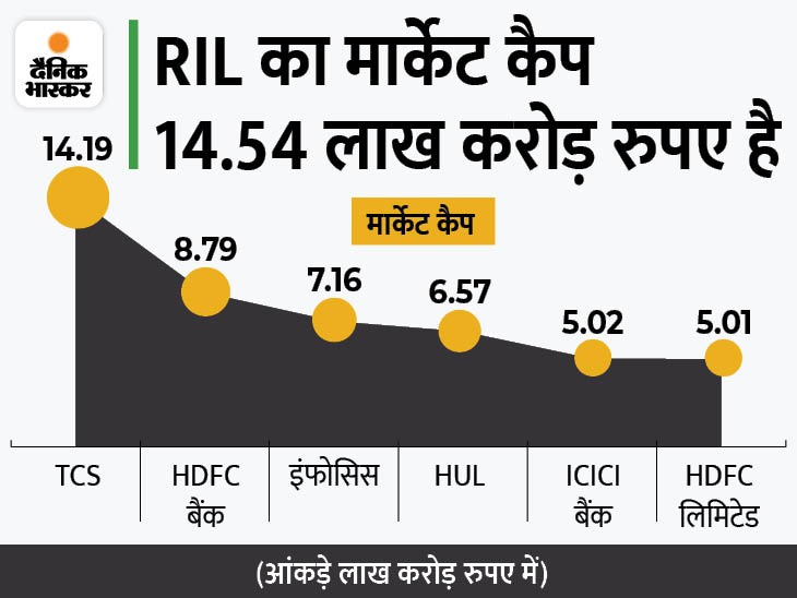 5 लाख करोड़ के क्लब में पहली बार 7 कंपनियां, सातों का मार्केट कैप 61.28 लाख करोड़ रुपए|बिजनेस,Business - Dainik Bhaskar