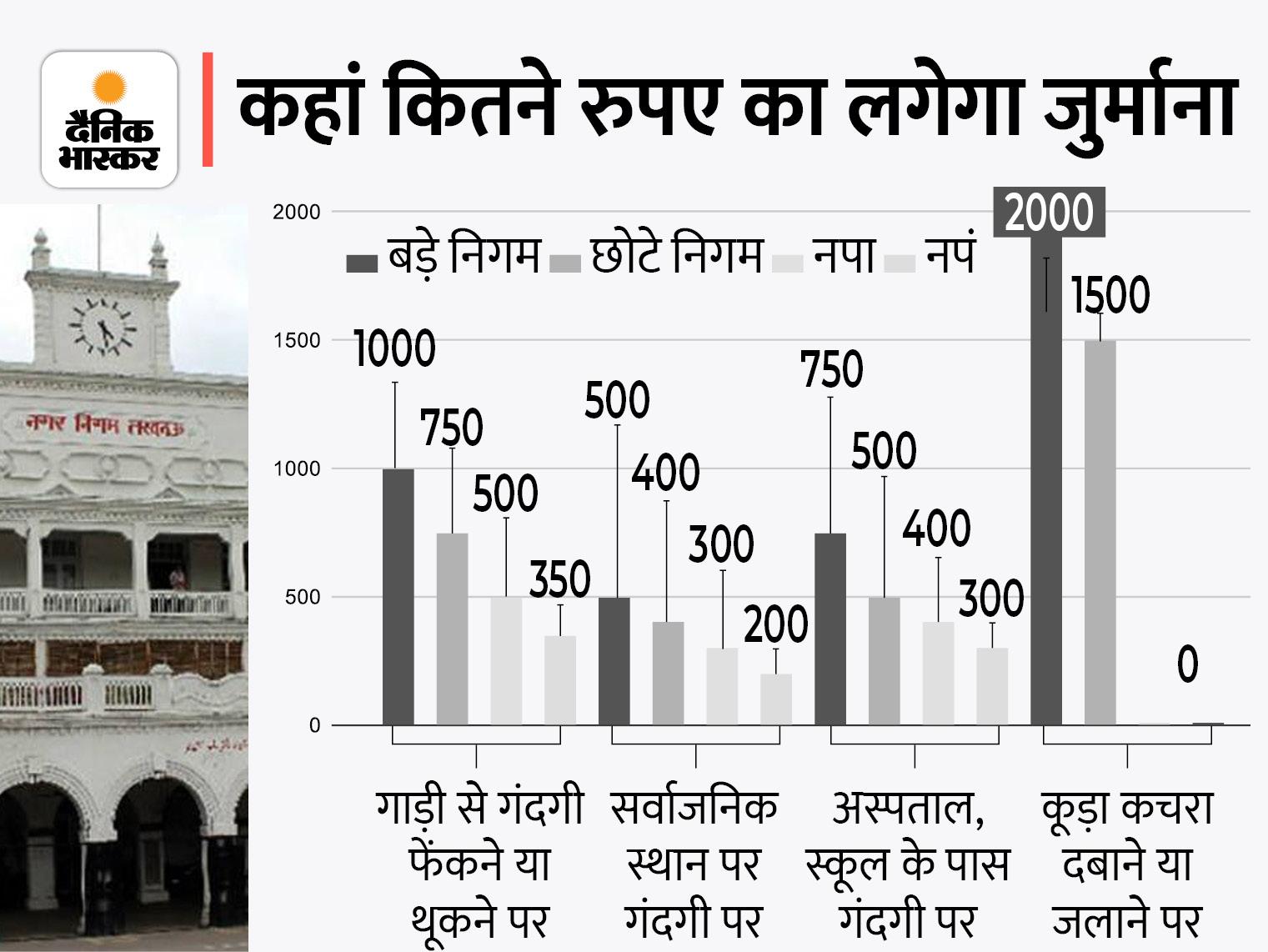 सड़क पर थूकने पर एक हजार, पालतू जानवरों को शौच कराने पर 500 का जुर्माना देना होगा; कैबिनेट ने पास किया नया कानून|लखनऊ,Lucknow - Dainik Bhaskar