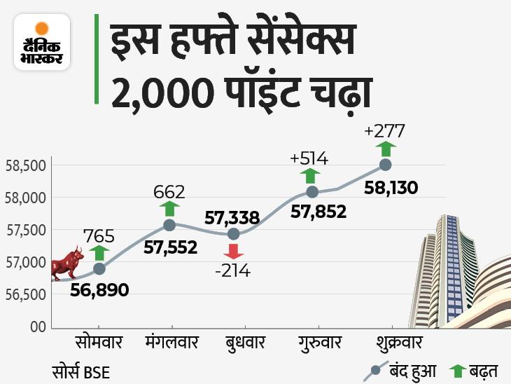 पहली बार सेंसेक्स 58100 और निफ्टी 17300 के पार बंद; ऑटो और मेटल शेयर चमके|बिजनेस,Business - Dainik Bhaskar