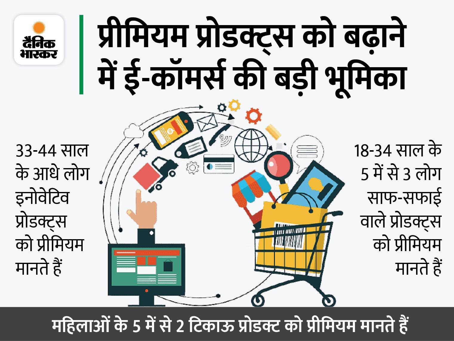 बेहतर प्रोडक्ट के लिए ज्यादा कीमत देने को तैयार लोग, बढ़ रही प्रीमियम प्रोडक्ट्स की मांग|बिजनेस,Business - Dainik Bhaskar