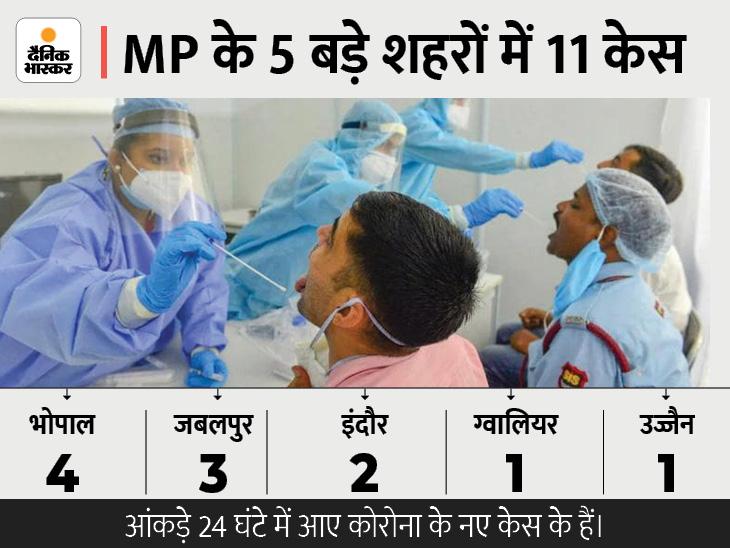 24 घंटे में 18 नए संक्रमित, भोपाल में सबसे ज्यादा 4 केस; जबलपुर में 3, इंदौर में 2 और ग्वालियर-उज्जैन में 1-1 पॉजिटिव|मध्य प्रदेश,Madhya Pradesh - Dainik Bhaskar