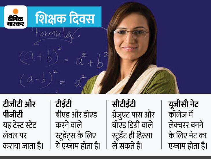 इन 4 एग्जाम को क्वालिफाई करके बन सकते हैं टीचर, इनकम के साथ भरपूर सम्मान भी दिलाएगा ये पेशा|करिअर,Career - Dainik Bhaskar