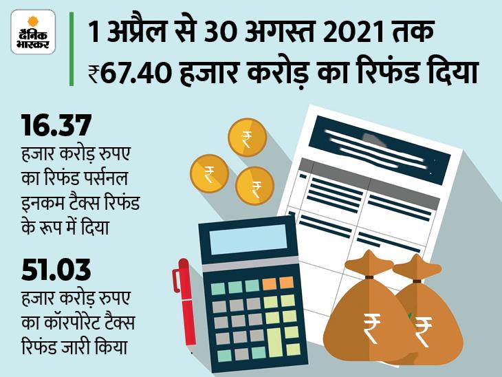 इनकम टैक्स डिपार्टमेंट ने 30 अगस्त तक 23.99 लाख करदाताओं को जारी किया टैक्स रिफंड, ऑनलाइन चेक कर सकते हैं रिफंड स्टेटस बिजनेस,Business - Dainik Bhaskar