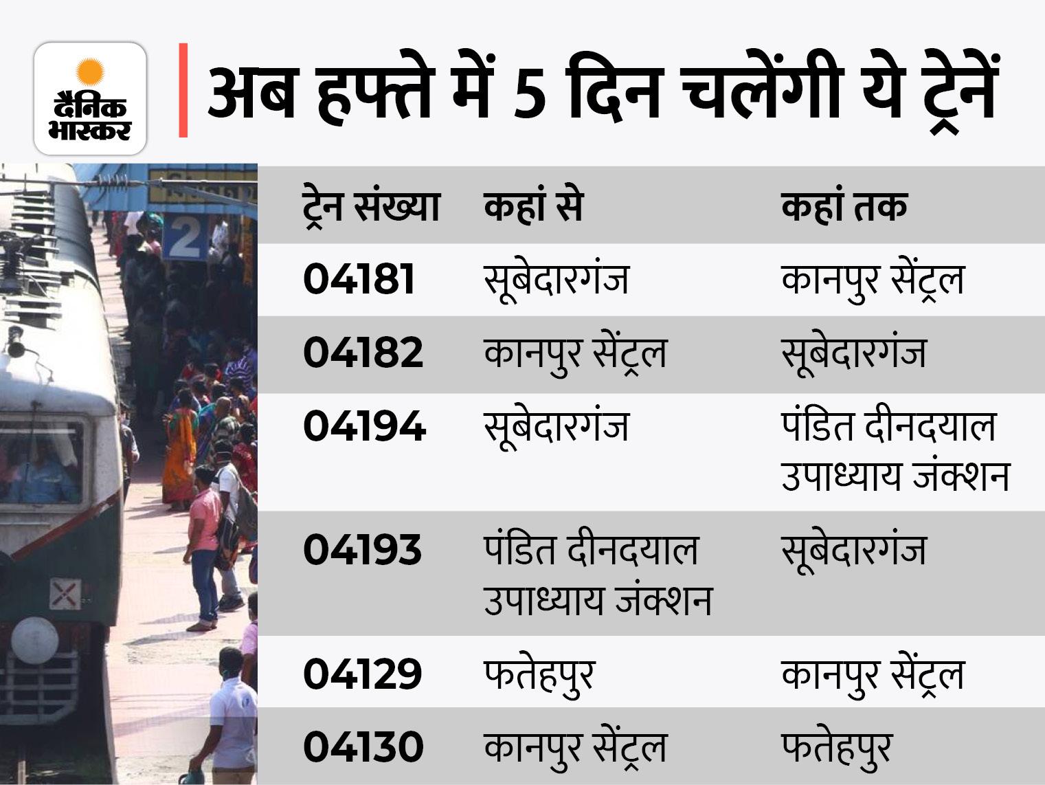 सूबेदारगंज से कानपुर और DDU जंक्शन के बीच चलने वाली अप-डाउन की 6 मेमो ट्रेन शनिवार-रविवार को नहीं चलेंगी|कानपुर,Kanpur - Dainik Bhaskar
