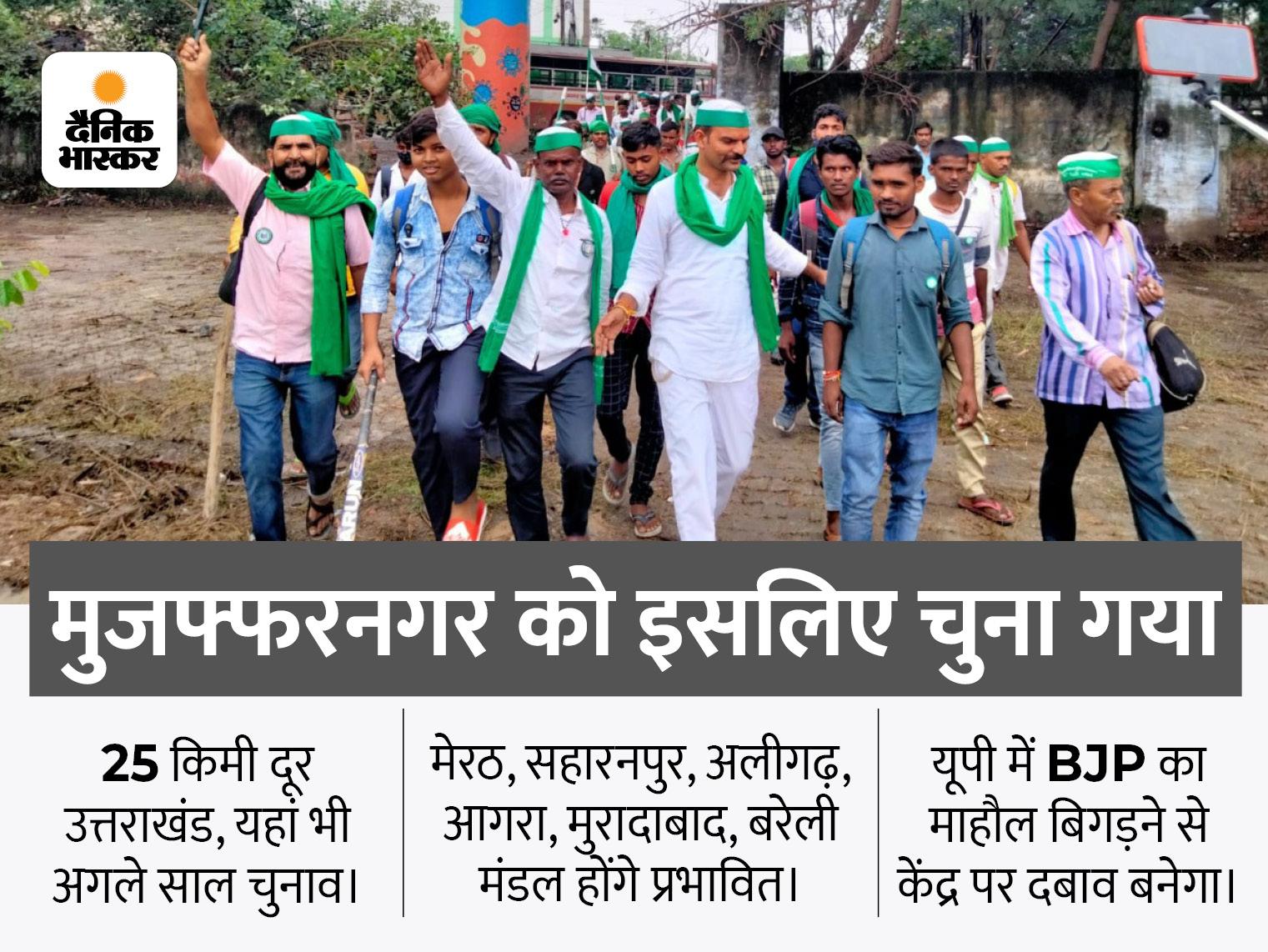 जाटलैंड किसानों का गढ़ है, सबसे ज्यादा खाप पंचायतें यहीं, छह माह बाद यूपी और उत्तराखंड में विधानसभा चुनाव मुजफ्फरनगर,Muzaffarnagar - Dainik Bhaskar