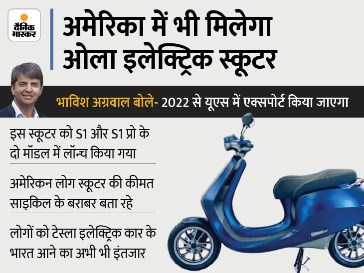 क्या टेस्ला की कार भारत आने से पहले अमेरिका में मिलने लगेगा स्कूटर? जानिए सीईओ भाविश ने इस पर क्या कहा|टेक & ऑटो,Tech & Auto - Dainik Bhaskar