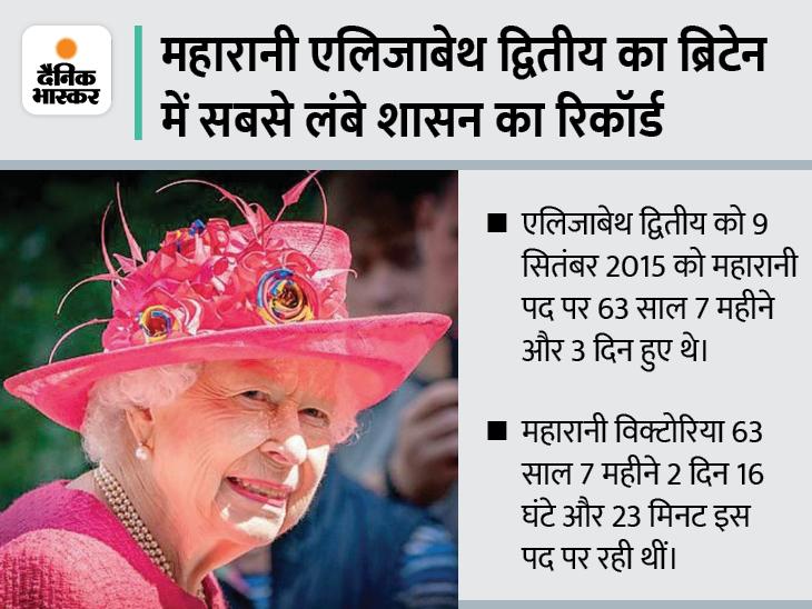 ब्रिटेन की महारानी एलिजाबेथ के निधन के बाद की तैयारियों और प्रिंस चार्ल्स की ताजपोशी का सीक्रेट प्लान एक्पोज; शाही परिवार में हड़कंप|विदेश,International - Dainik Bhaskar