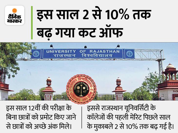 12वीं में NCC के 6% जुड़ने से कॉमर्स कॉलेज में B.Com का पहला प्रवेश 100.6%, महारानी में 104% पर|जयपुर,Jaipur - Dainik Bhaskar