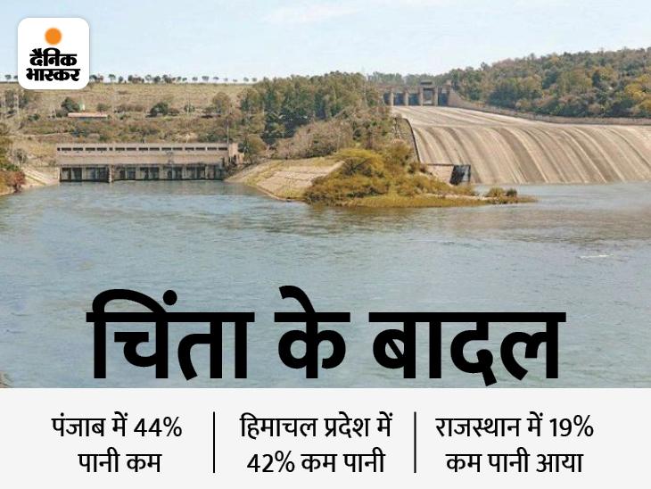 राजस्थान के बांधों में 19% और MP में 26% पानी कम; देश के 130 में से 124 बांधों में पूरा पानी नहीं राजस्थान,Rajasthan - Dainik Bhaskar