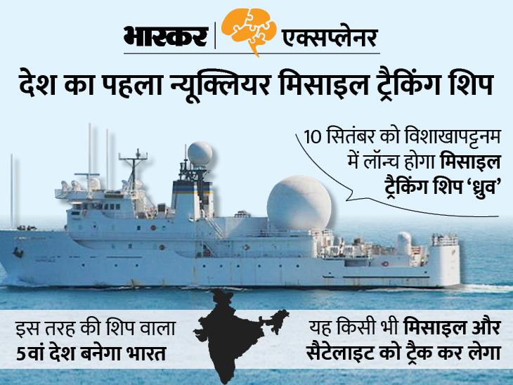 समुद्र से दुश्मन देशों की मिसाइल पर नजर रखेगा भारत का 'ध्रुव', जानिए भारत के लिए क्यों खास है मिसाइल ट्रैकिंग शिप|एक्सप्लेनर,Explainer - Dainik Bhaskar