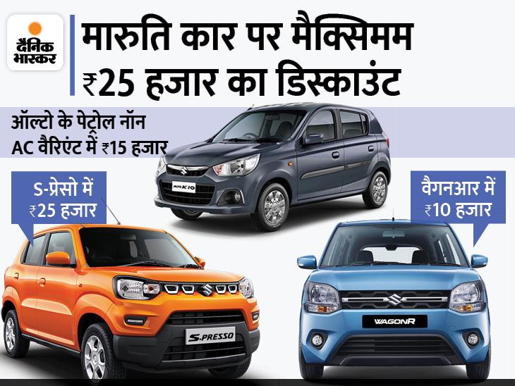 मारुति की S-प्रेसो पर 25 हजार तो ऑल्टो पर 20 हजार रुपए का डिस्काउंट ऑफर, जानिए अन्य मॉडल्स पर कितनी मिल रही छूट|टेक & ऑटो,Tech & Auto - Dainik Bhaskar