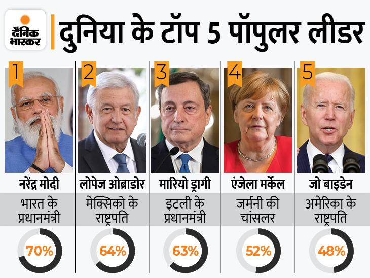 नरेंद्र मोदी दुनिया के सबसे लोकप्रिय नेता, अमेरिकी राष्ट्रपति 5वें और ब्रिटिश प्रधानमंत्री 8वें नंबर पर|देश,National - Dainik Bhaskar