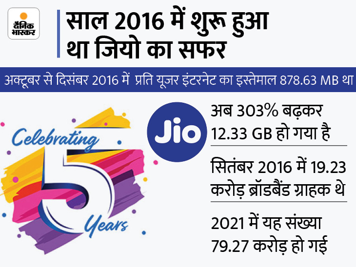 कंपनी का दावा-डेटा की कीमत 93% तक कम हुई, जियो के ब्रॉडबैंड यूजर्स 4 गुना बढ़े|टेक & ऑटो,Tech & Auto - Dainik Bhaskar