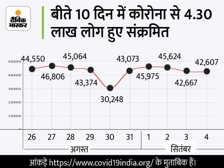 बीते दिन 42607 नए मामले दर्ज और 38086 ठीक हुए, रिकवरी रेट 97.42%; नए केस में से 70% केरल से|देश,National - Dainik Bhaskar