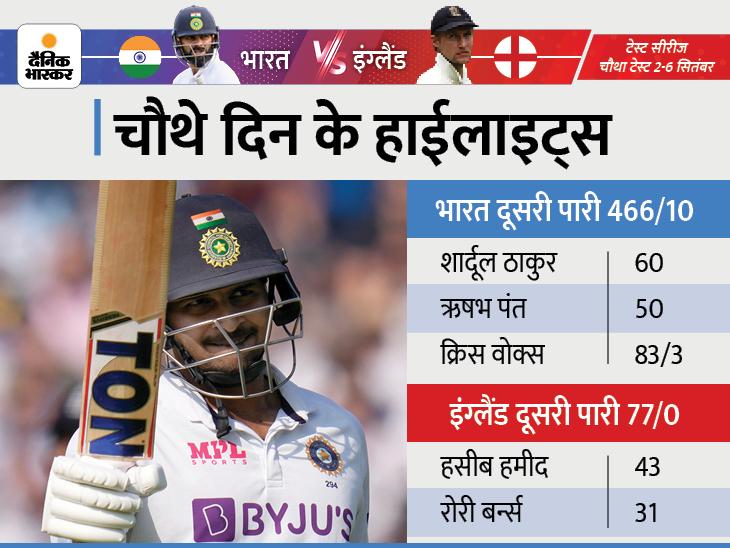 दूसरी पारी में इंग्लैंड 77/0, पांचवें दिन जीत के लिए 291 रन की जरूरत, भारत ने 22 महीने बाद बनाए 400+ रन|क्रिकेट,Cricket - Dainik Bhaskar