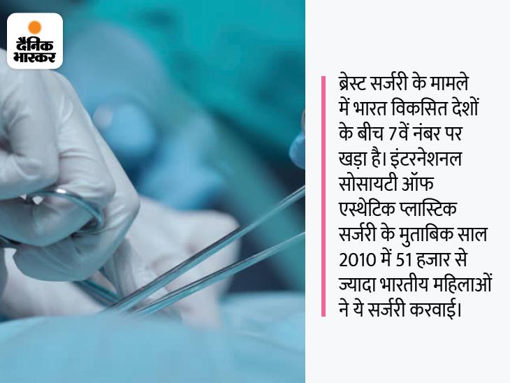 मर्दों को खुश करने में सर्जरी के दौरान औरतों की जान भले ही क्यों न चली जाए, लेकिन उसके लुक से समझौता नहीं हो सकता|DB ओरिजिनल,DB Original - Dainik Bhaskar