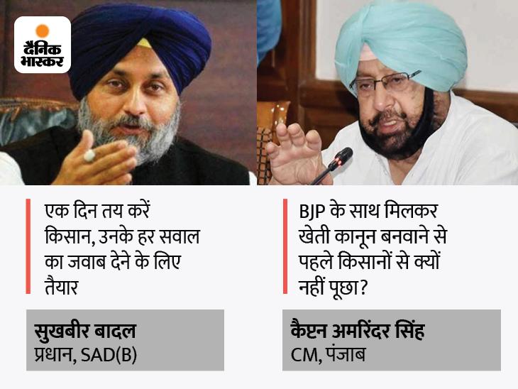 शिअद अध्यक्ष बोले- मेरी पूरी लीडरशिप किसानों को जवाब देने को तैयार, CM का पलटवार- कानून बनवाने से पहले क्यों नहीं पूछा?|जालंधर,Jalandhar - Dainik Bhaskar