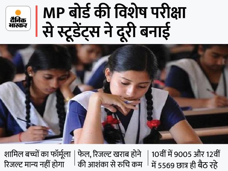 MP बोर्ड की परीक्षाएं सुबह 9 से दोपहर 12 बजे तक होगी; 10वीं में 9000 छात्र, साढ़े 4 हजार सिर्फ मुरैना-भिंड, ग्वालियर और सतना से|मध्य प्रदेश,Madhya Pradesh - Dainik Bhaskar