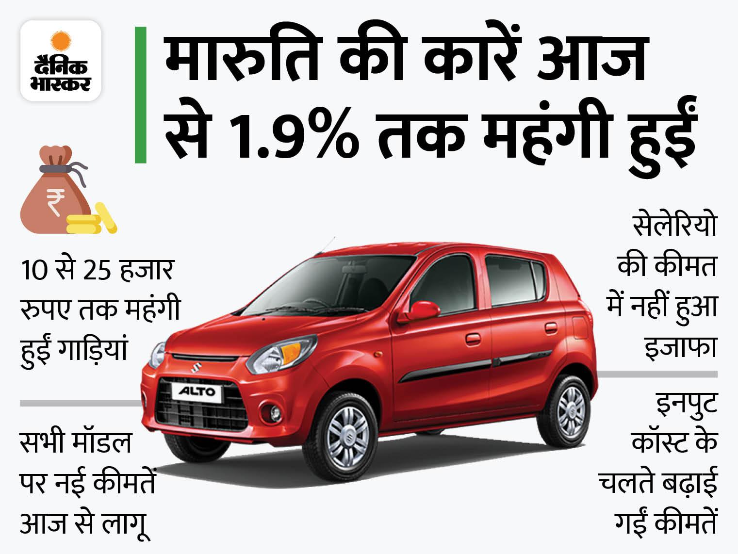 आज से कार खरीदने पर 25 हजार रुपए तक ज्यादा करने होंगे खर्च, सबसे सस्ती ऑल्टो भी 18 हजार रुपए तक महंगी हुई|टेक & ऑटो,Tech & Auto - Dainik Bhaskar