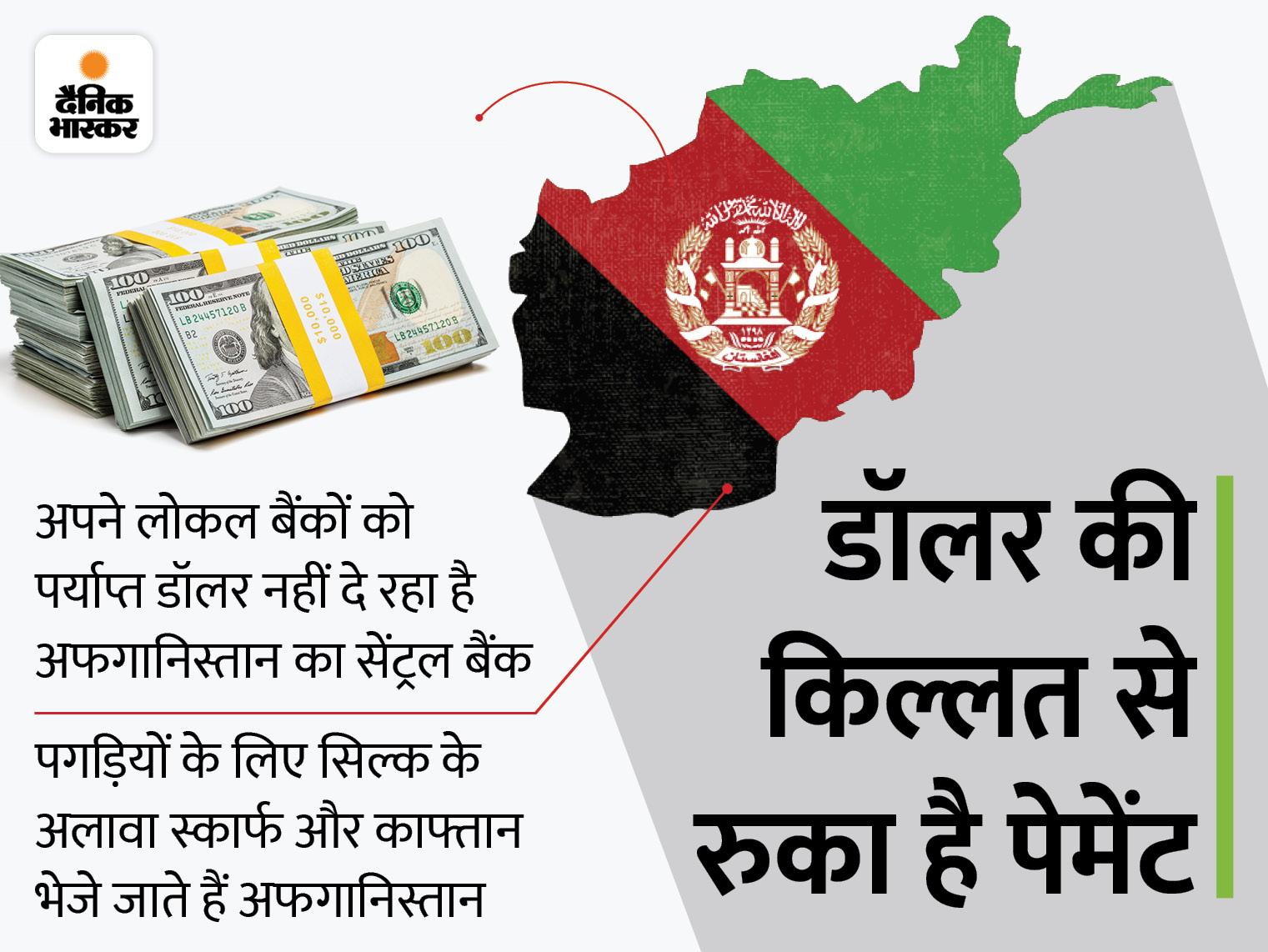 कपड़ा निर्यातकों के 4,000 करोड़ रुपए फंसे, अफगानिस्तान के सेंट्रल बैंक ने रोका डॉलर का लेनदेन|बिजनेस,Business - Dainik Bhaskar