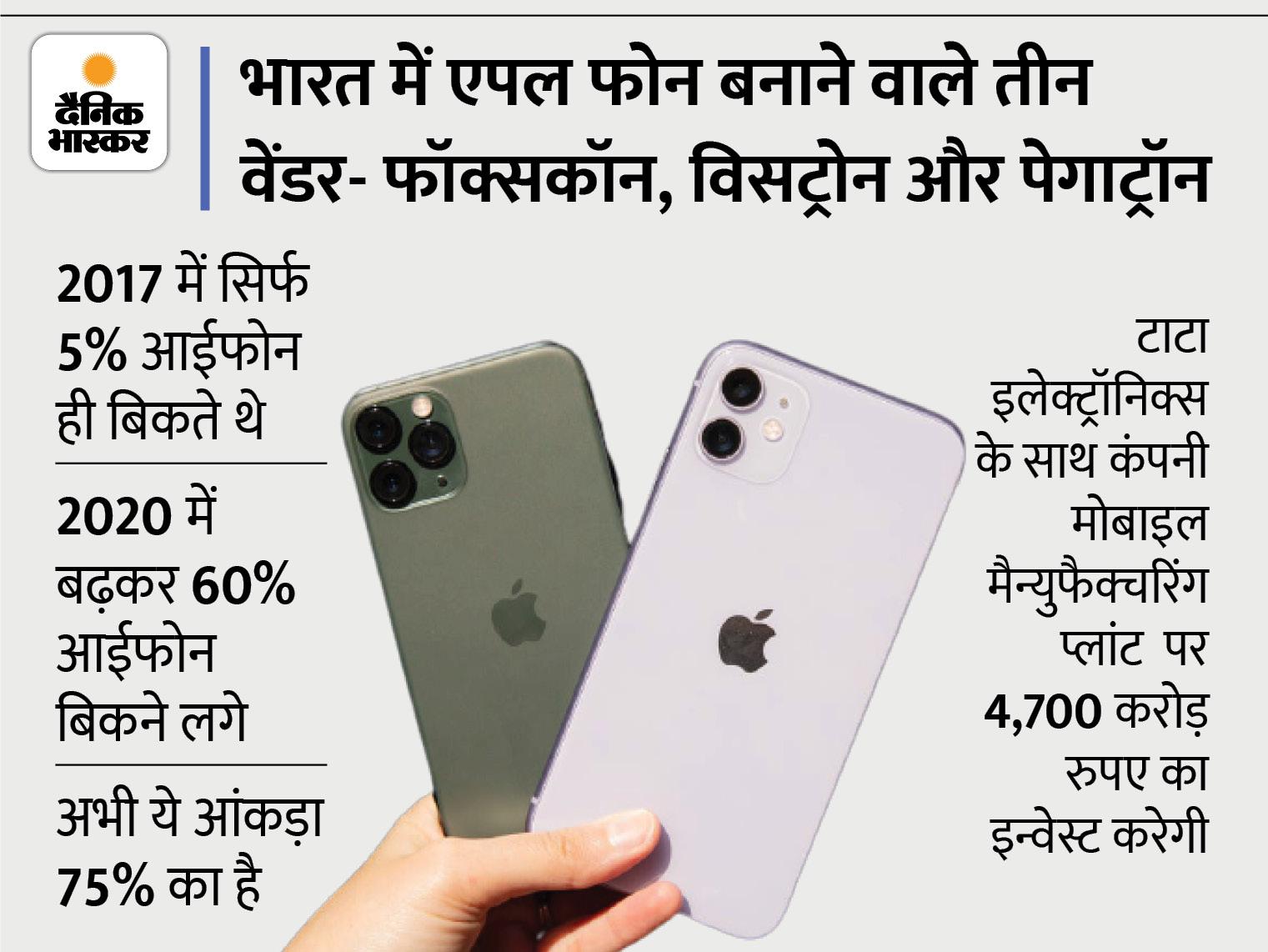 भारत में बिकने वाले70% आईफोन यहां पर ही हो रहे तैयार, कंपनी देश में प्रोडक्शन बढ़ाने के लिए 4,700 करोड़ रुपए इन्वेस्ट करेगी टेक & ऑटो,Tech & Auto - Dainik Bhaskar