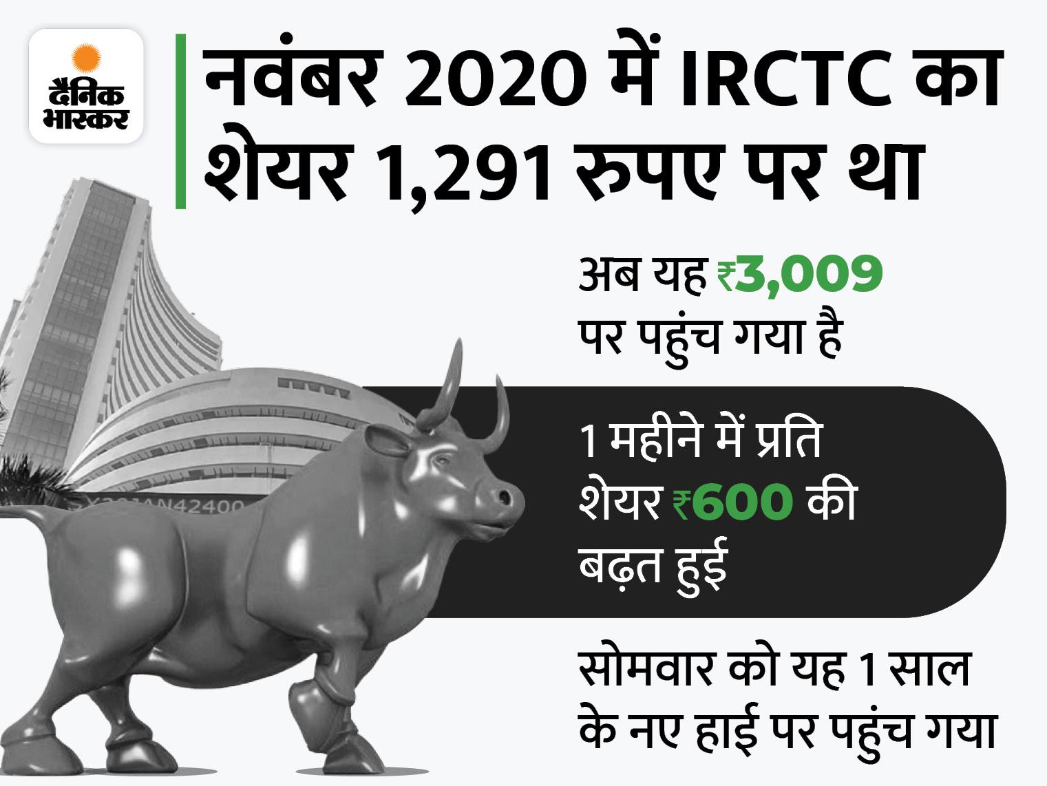IRCTC टॉप 100 कंपनियों में शामिल, 1 साल में 115% बढ़ा शेयर का भाव|बिजनेस,Business - Dainik Bhaskar