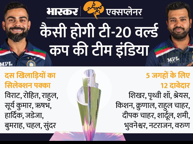 टी-20 वर्ल्ड कप के लिए टीम का ऐलान आज; जानिए किन 10 प्लेयर्स के नाम पक्के और 5 जगह के लिए 12 दावेदार कौन?|एक्सप्लेनर,Explainer - Dainik Bhaskar