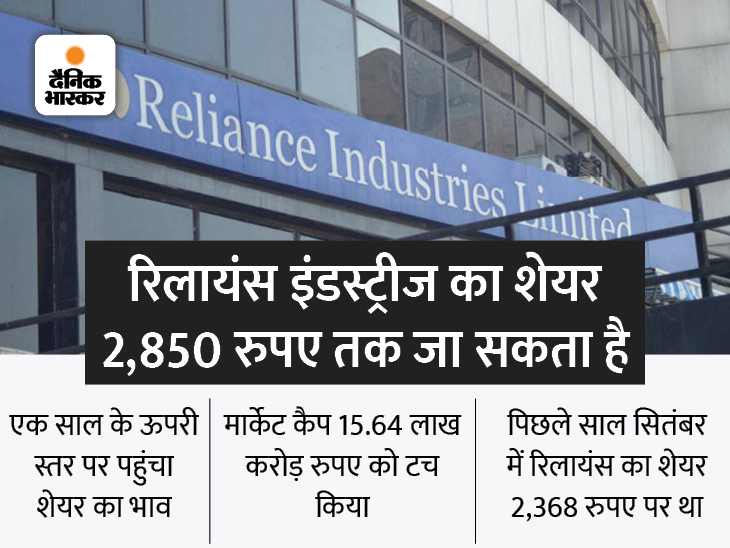 मुकेश अंबानी की निजी संपत्ति 92.6 अरब डॉलर पर पहुंची, 1 हफ्ते में शेयर 19% बढ़ा बिजनेस,Business - Dainik Bhaskar