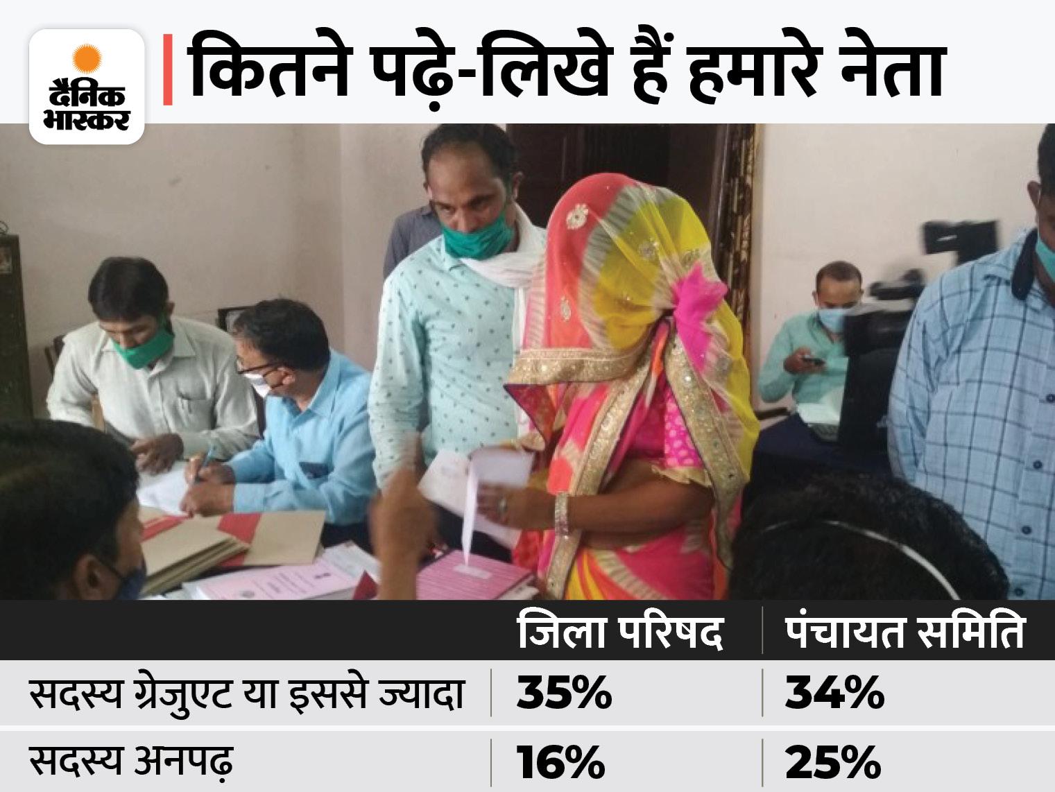 जयपुर पंचायत चुनाव के 445 सदस्यों में से 113 बस साइन करना जानते हैं, BA-MA के साथ इंजीनियर और MBA भी बने सदस्य|जयपुर,Jaipur - Dainik Bhaskar