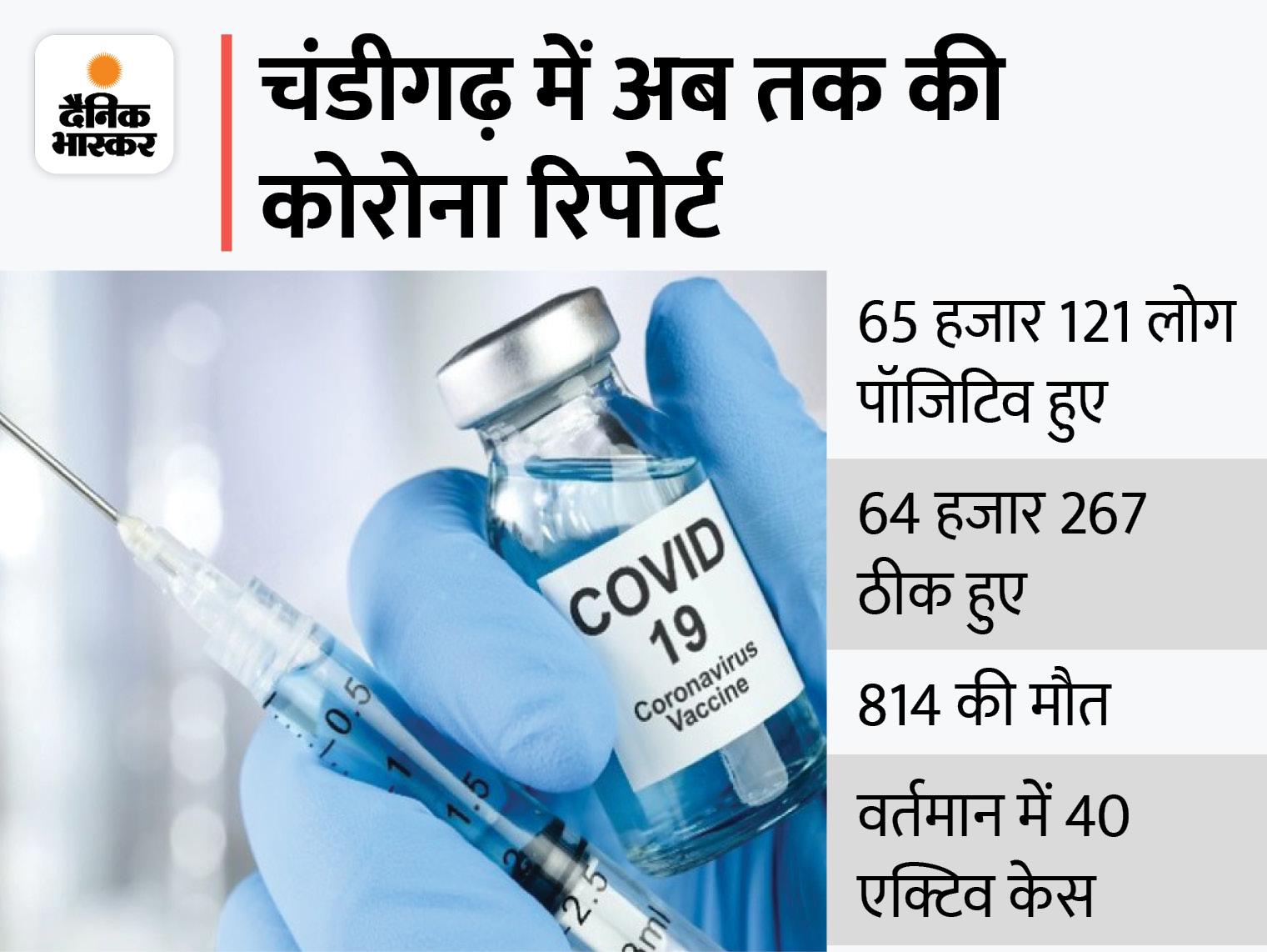 पिछले 24 घंटे में 2 पॉजिटिवमिले, सरकारी कार्यालयों में कोरोना टेस्ट बाद ही मिल रही एंट्री चंडीगढ़,Chandigarh - Dainik Bhaskar