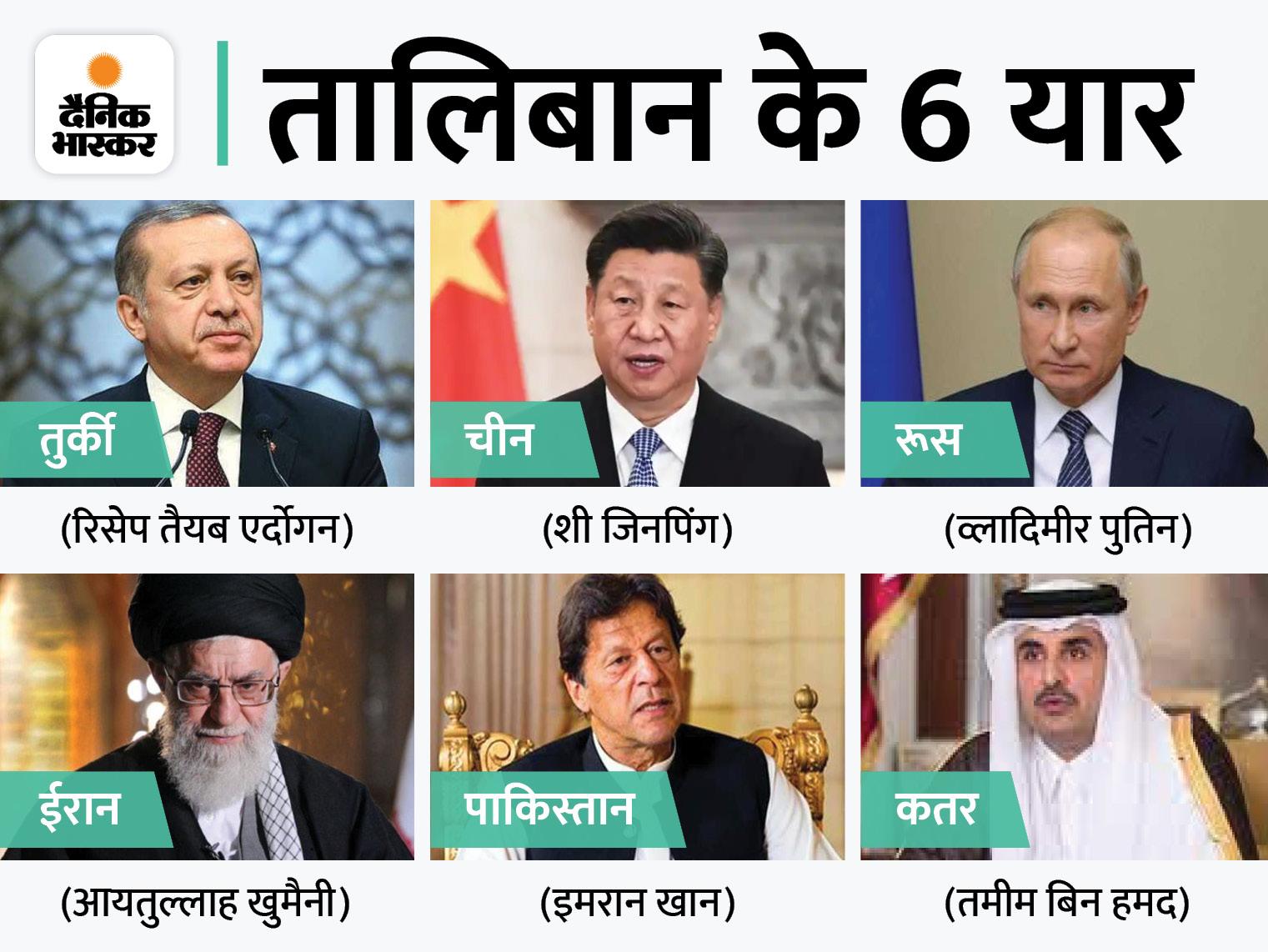 अफगानिस्तान में सरकार बनने पर समारोह में शामिल होंगे 6 देश, पाकिस्तान और ईरान को भी बुलावा|विदेश,International - Dainik Bhaskar
