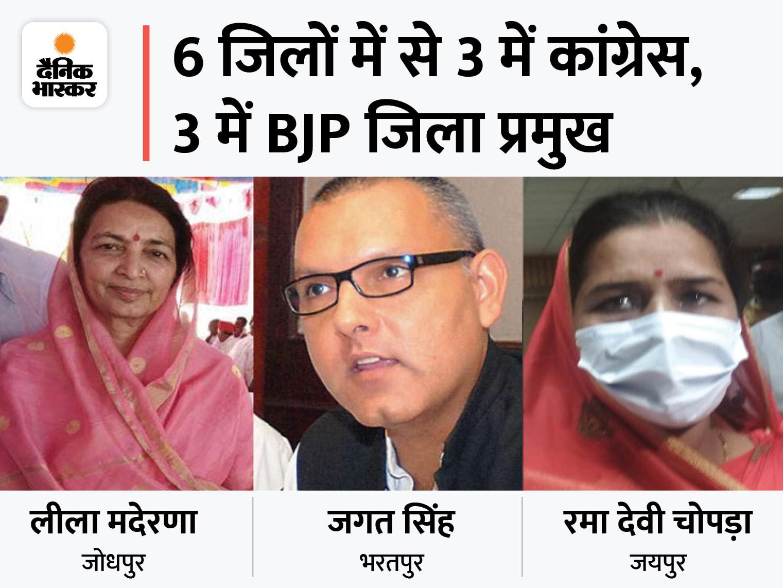 जिला प्रमुख चुनाव में कांग्रेस से चुनाव जीतीं रमा देवी बीजेपी से जिला प्रमुख बनीं, जोधपुर में लीला मदेरणा, भरतपुर से जगत सिंह जीते|जयपुर,Jaipur - Dainik Bhaskar