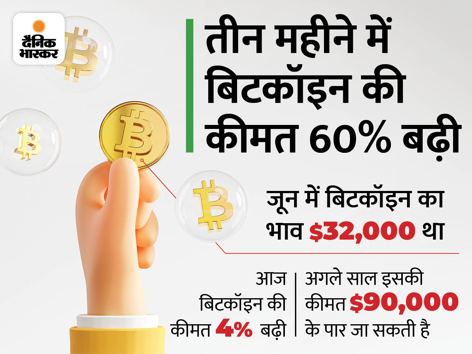 बिटकॉइन की कीमत 4% बढ़ी, पोलकाडाट और डागकॉइन की कीमत 6% बढ़ी|बिजनेस,Business - Dainik Bhaskar