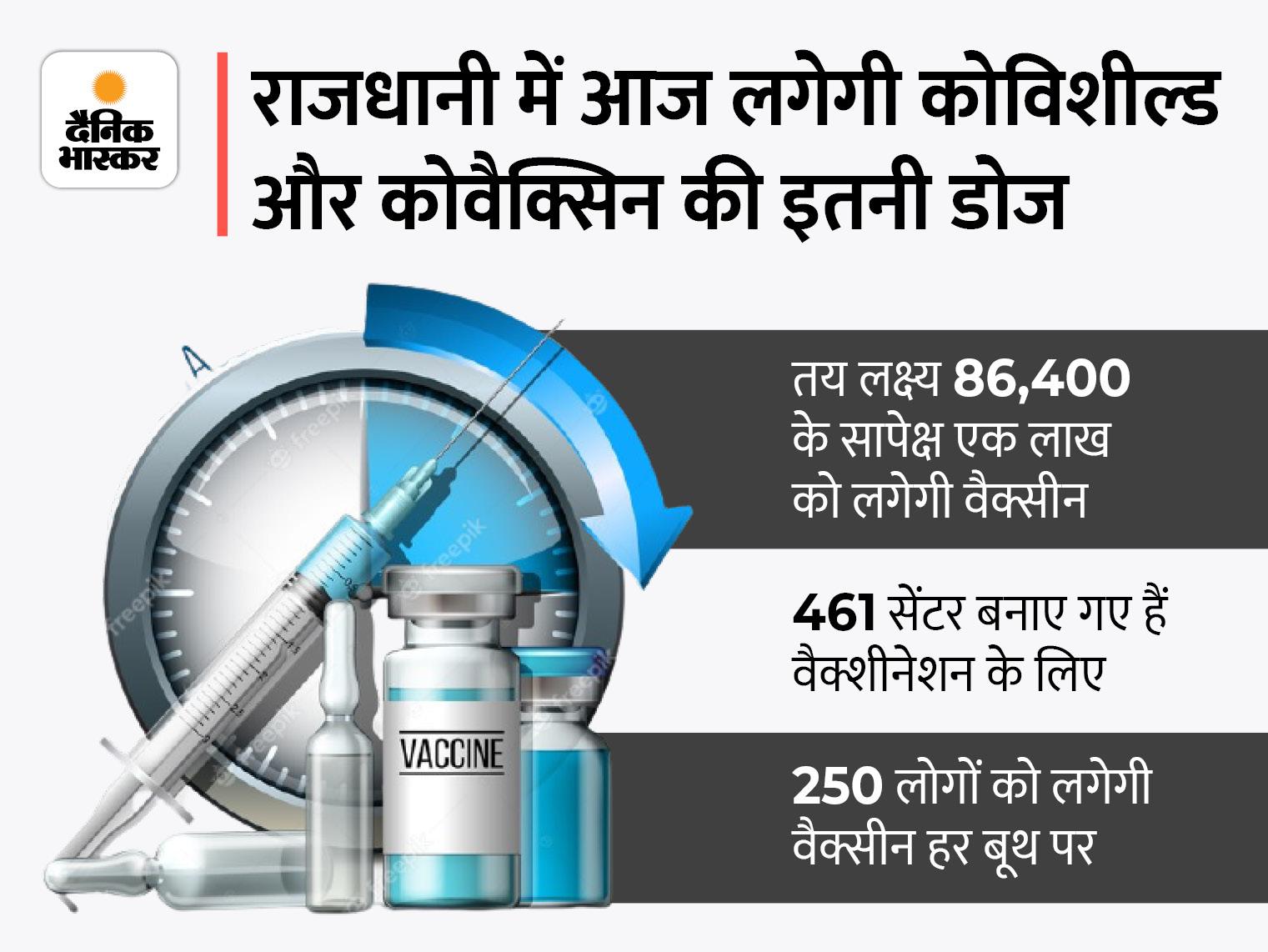 लखनऊ में 461 बूथों पर एक लाख लोगों को टीका लगाने का टारगेट, डेंगू की रोकथाम के लिए कंट्रोल कमांड सेंटर एक्टिव लखनऊ,Lucknow - Dainik Bhaskar